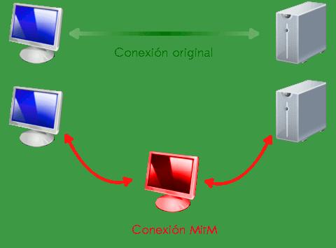 Ataque MitM Imagen